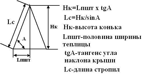 Формула для расчета высота конька для скатной крыши