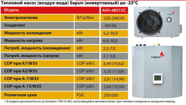 Характеристики воздушного теплового насоса.