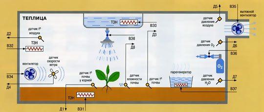 Комплексное решение контролирует не только температуру, но и влажность, питание растений и массу других параметров.