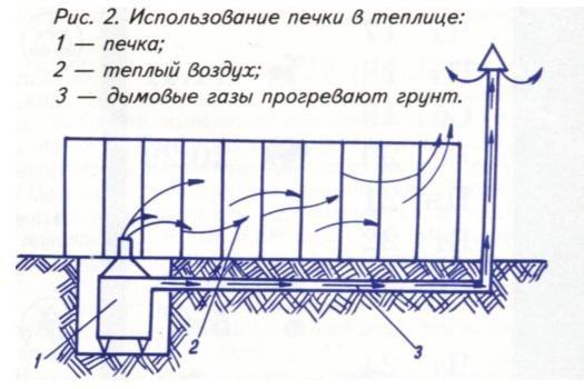 Менее эффективная система обогрева, использующая дрова или уголь