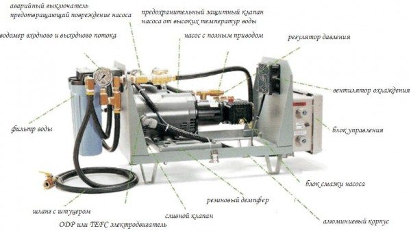 На данном фото вы можете увидеть насос мощностью 3,5 кВт