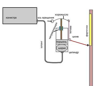 На фото – схема гидравлического аппарата.