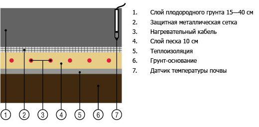 Один из вариантов установки нагревательных элементов в почве