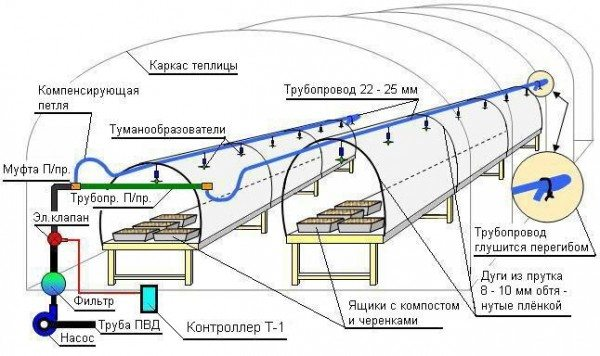 Одна из разновидностей проекта, предполагающая использование электрического клапана