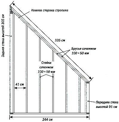 Односкатная крыша является самой эффективной для конструкции предназначенной для выращивания цветов