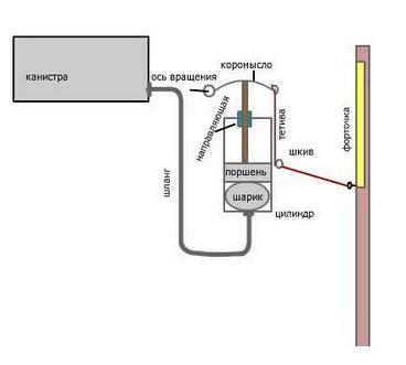 Принципиальная схема механизма.