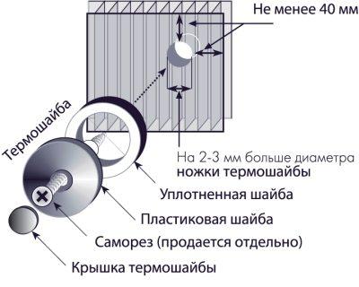 Принцип фиксации поликарбоната при помощи специального крепежного материала
