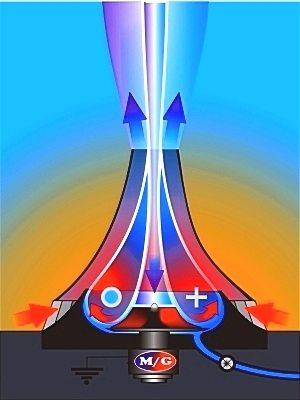 Распределение энергетических потоков.