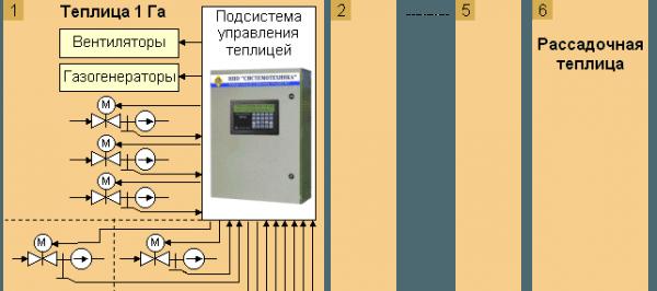 Рис 1: схема автоматизированного управления теплицей