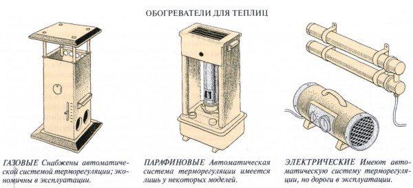 Рис 3: типы обогревателей