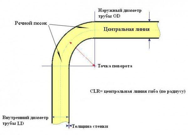 Схема горячей гибки.