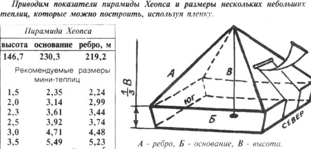 Схема чертежа пирамиды