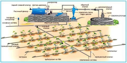 Схема с использованием трубопровода и автоматики.