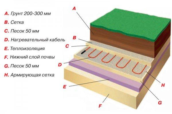 Схема самодельного «теплого грунта».