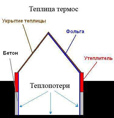 Схема теплицы-термоса