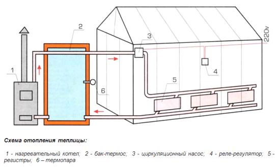 Традиционная схема водяного отопления связана с большими нецелевыми потерями тепла.