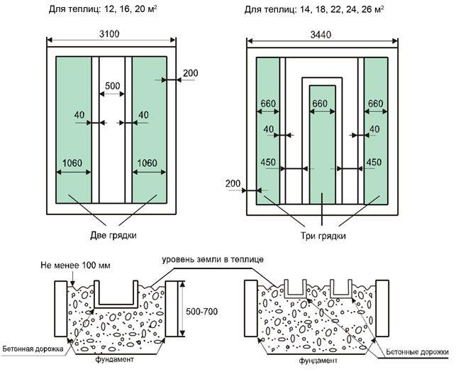 Как правильно сделать грядки в теплице из поликарбоната