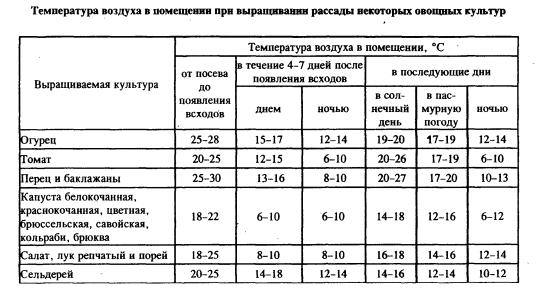 Таблица оптимальных температур
