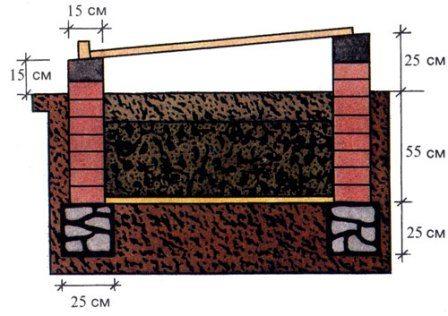 Схема и размеры заглубленной конструкции