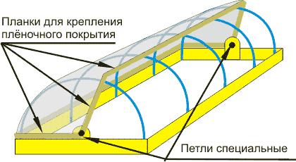 Устройство раздвижной конструкции