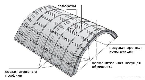 Последовательность элементов обшивки