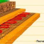 Схема установки греющего кабеля для теплицы