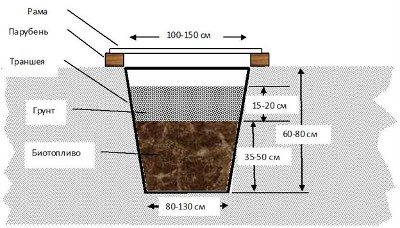 Схема укрытия