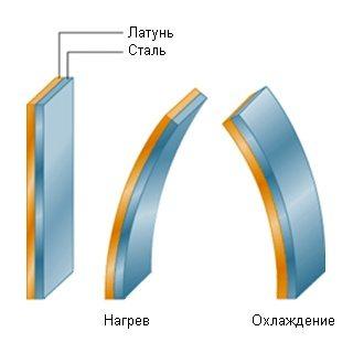 Форма биметаллической пластины зависит от температуры.