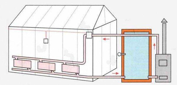 Газовое отопление оптимально в управлении и безопасности: 99 % его энергии становится теплом.