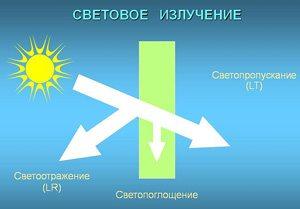 Хорошее светопропускание - без отражения и поглощения