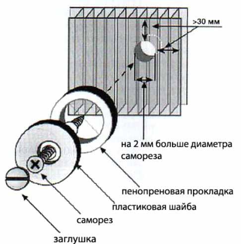 Кроме того, расстояние между точками крепления и краем листа не должно быть меньше 3 - 4 см.