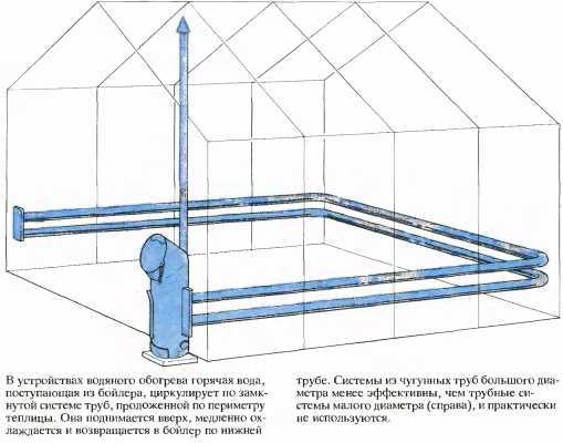 Многие делают обогревательные трубы с привычным водяным подогревом, строго контролируя терморегуляцию.