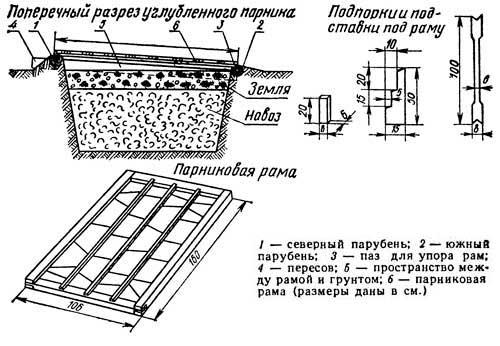 На фото – схема устройства биообогрева.