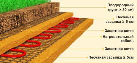 На фото представлена схема подогрева грунта.