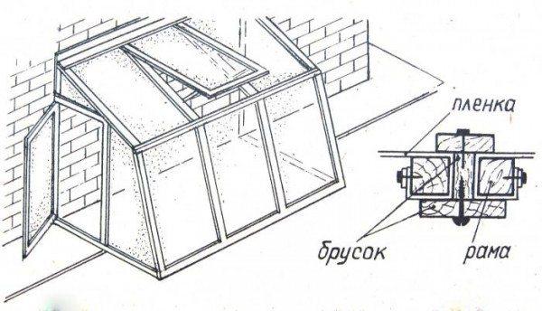 Оптимальное решение - односкатная конструкция, примыкающая к южной стороне дачи.