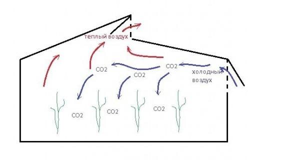 Принцип простейшей организации вентиляции