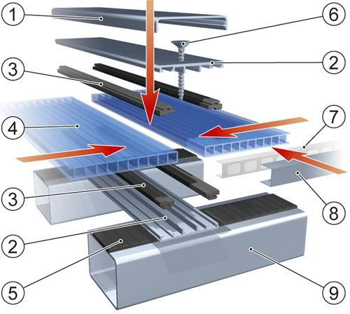 Принцип создания соединительных узлов на стыке покрытия