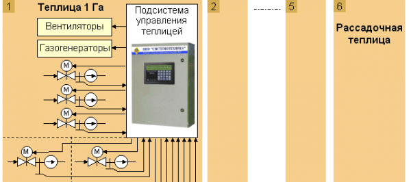 Автоматическая система полива парника