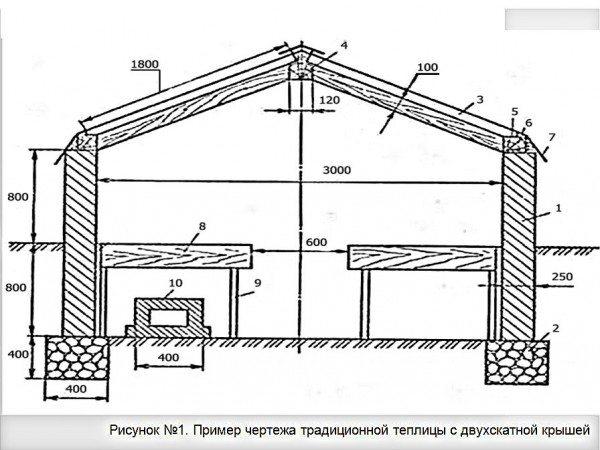 Рис №1 Традиционная конструкция с двускатной крышей