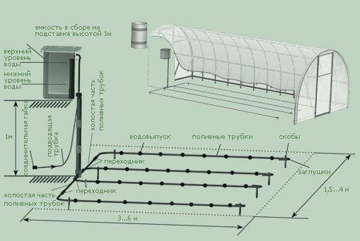 Рис 4: схема капельного автополива