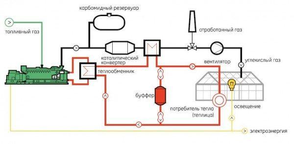 Схема использования топливных газов для подогрева воздуха
