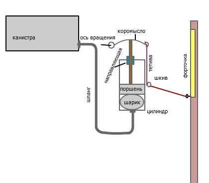 Схема конструкции