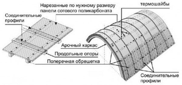 Схема крепления листов поликарбоната на арочную конструкцию.