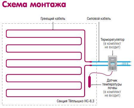 Схема монтажа силовой установки из греющего кабеля и датчика температуры