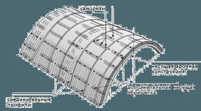 Схема постройки теплиц
