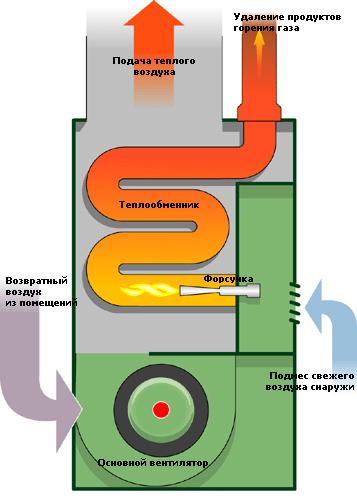 Схема работы газового котла воздушного отопления.
