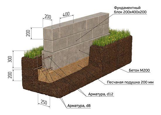 Схема установки основания из блоков