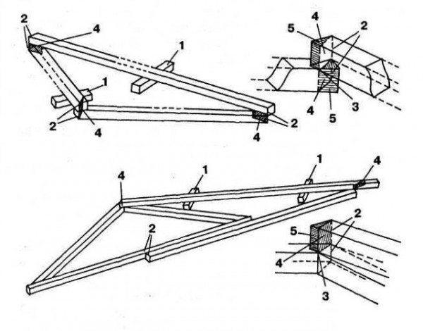 Схема выполнения косых срезов