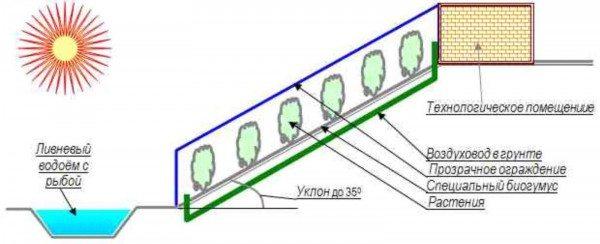 Сокращение потребления энергии искусственных теплоносителей за счет солнечной энергии