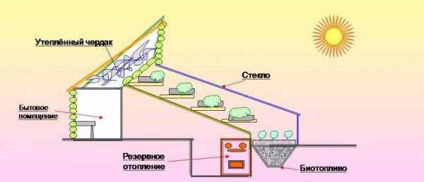 Строение гелиотеплицы